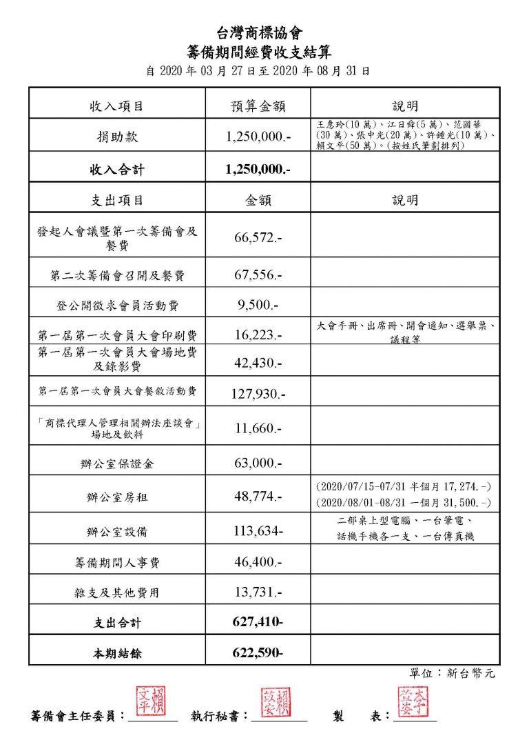 台灣商標協會籌備會收支結算